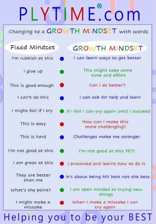 Plytime Learning Growth Mindset